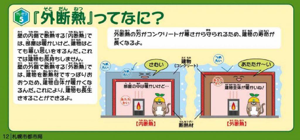 「外断熱ってなに?」壁の内側で断熱する「内断熱」では、部屋は暖かいけど、建物はとても寒い思いをするんだ。これでは建物も長持ちしません。壁の外側で断熱する「外断熱」では、建物を断熱材ですっぽりおおうため、建物自体が暖かくなるんだ。これにより、建物が長生きすることができるよ。外断熱の方がコンクリートが寒さから守られるため、建物の寿命がながくなるよ。